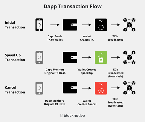 Dapp Transaction Flow