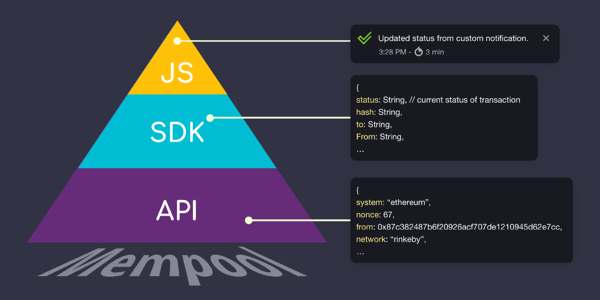 Notify can be used as an API, SDK, or JS framework